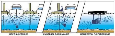 Water Circulator Methods